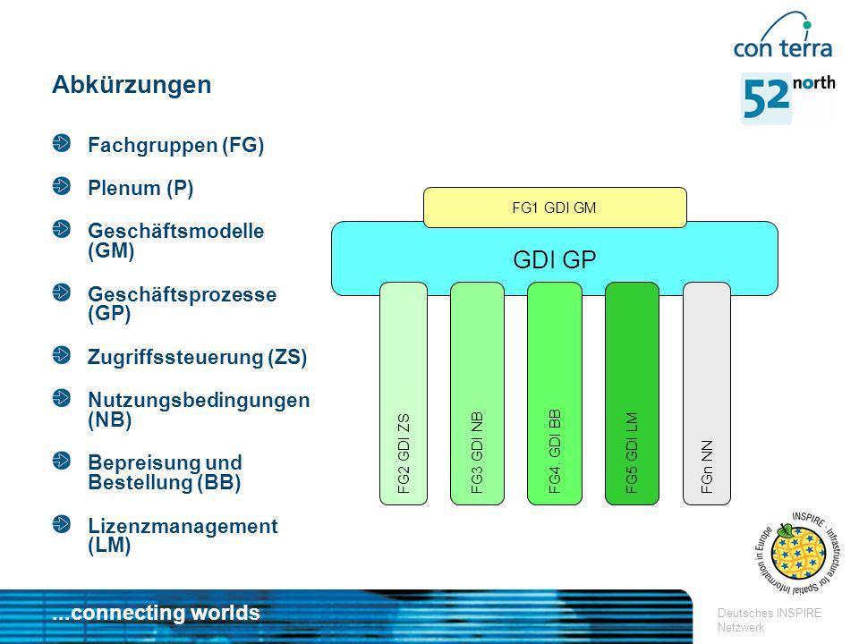 ...connecting worlds Deutsches INSPIRE Netzwerk GDI GP Abkürzungen Fachgruppen (FG) Plenum (P) Geschäftsmodelle (GM) Geschäftsprozesse (GP) Zugriffsst