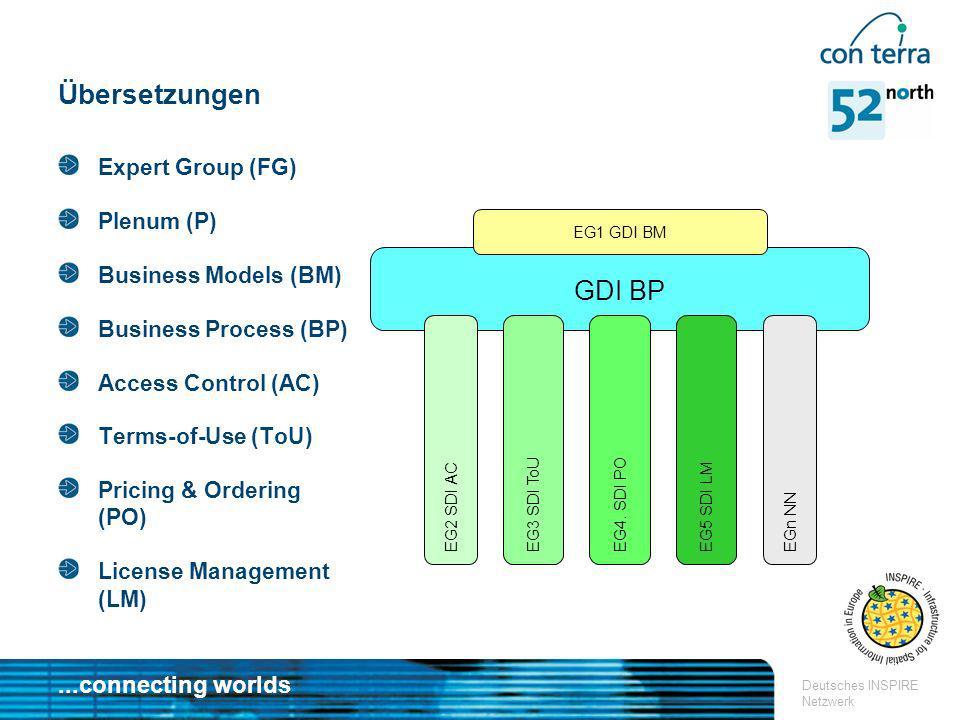 ...connecting worlds Deutsches INSPIRE Netzwerk GDI BP Übersetzungen Expert Group (FG) Plenum (P) Business Models (BM) Business Process (BP) Access Co