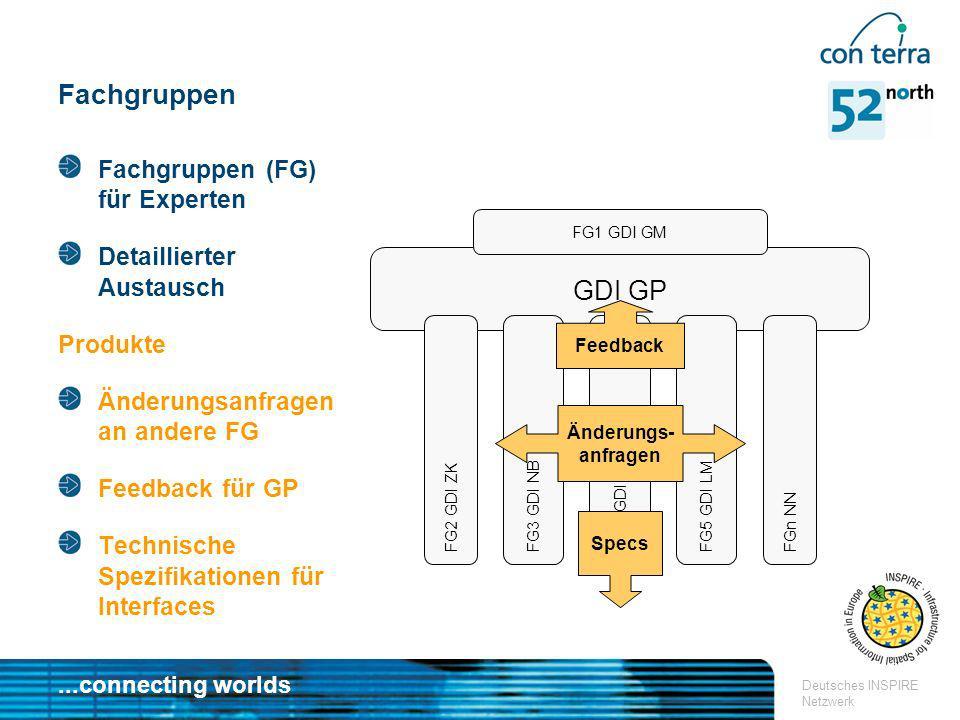 ...connecting worlds Deutsches INSPIRE Netzwerk GDI GP FG2 GDI ZK FG3 GDI NBFG4. GDI BBFG5 GDI LM FGn NN Fachgruppen Fachgruppen (FG) für Experten Det