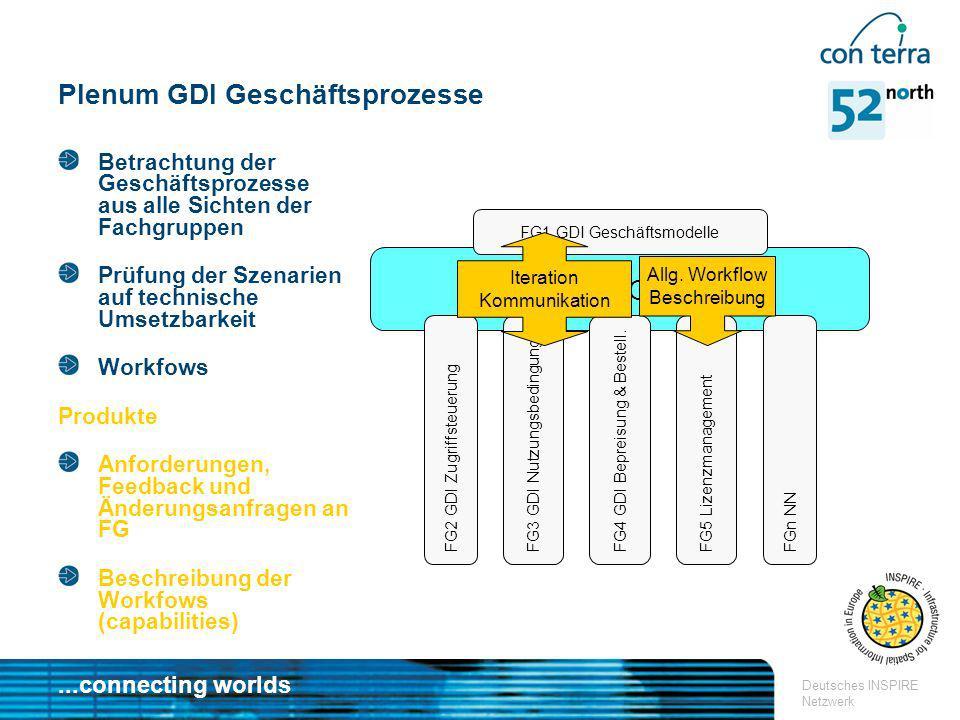 ...connecting worlds Deutsches INSPIRE Netzwerk GDI GP Plenum GDI Geschäftsprozesse Betrachtung der Geschäftsprozesse aus alle Sichten der Fachgruppen