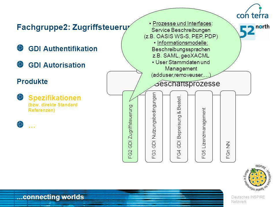 ...connecting worlds Deutsches INSPIRE Netzwerk Fachgruppe2: Zugriffsteuerung GDI Geschäftsprozesse FG1 GDI Geschäftsmodelle FG2 GDI Zugriffsteuerung