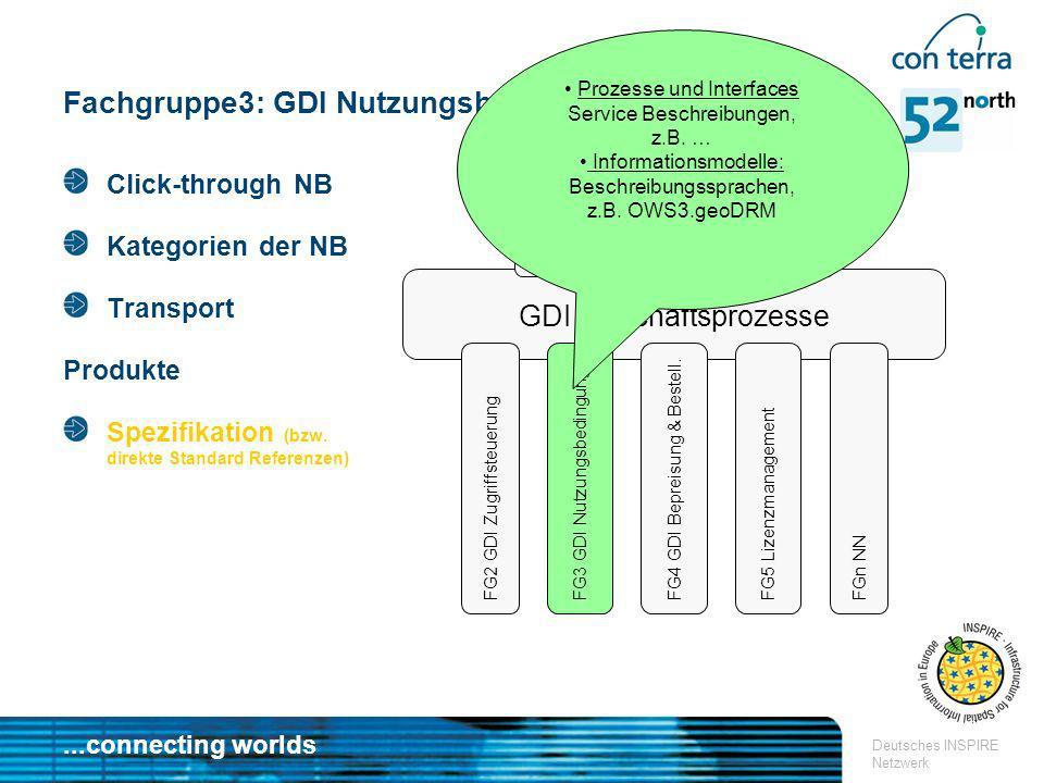 ...connecting worlds Deutsches INSPIRE Netzwerk Fachgruppe3: GDI Nutzungsbedingungen GDI Geschäftsprozesse FG1 GDI Geschäftsmodelle FG2 GDI Zugriffste