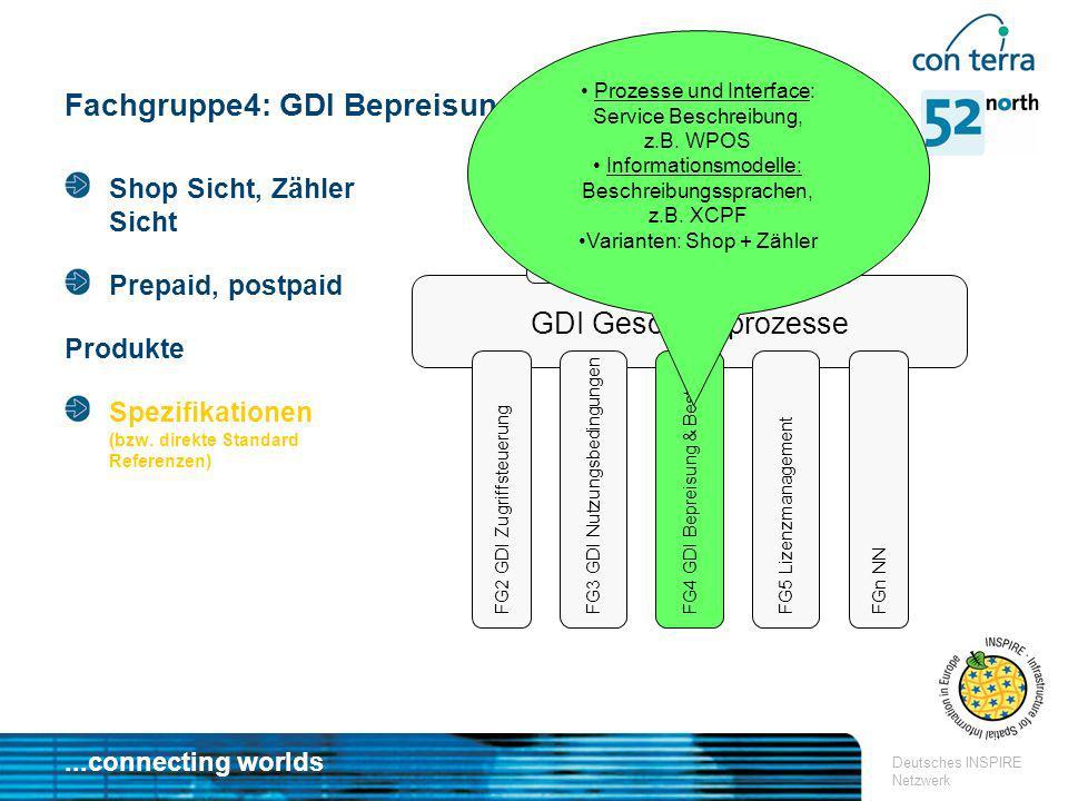 ...connecting worlds Deutsches INSPIRE Netzwerk Fachgruppe4: GDI Bepreisung & Bestellung GDI Geschäftsprozesse FG1 GDI Geschäftsmodelle FG2 GDI Zugrif