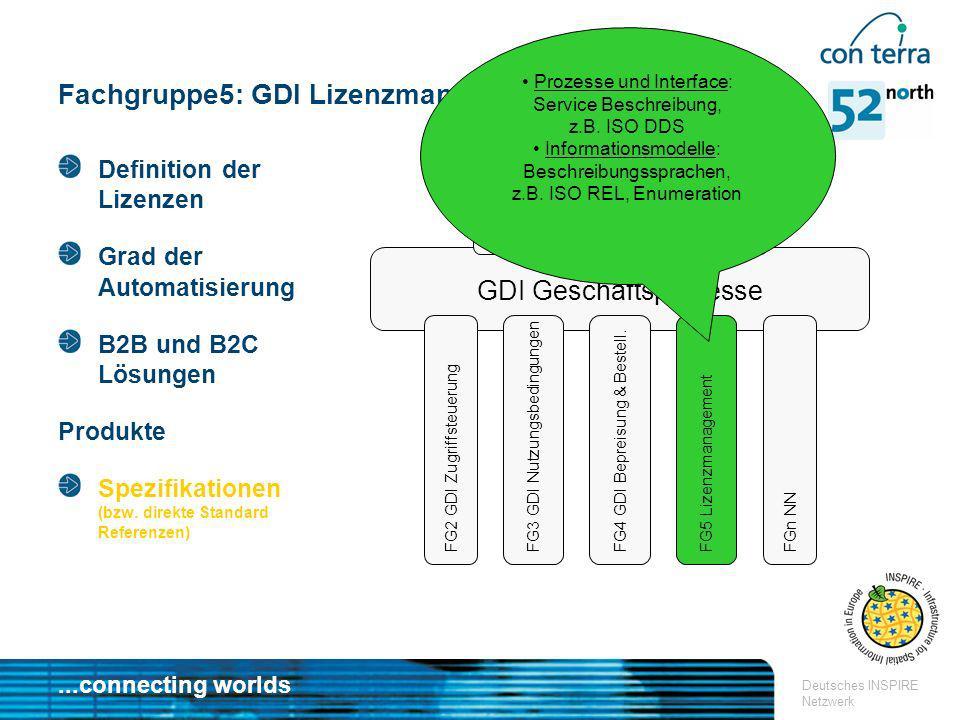 ...connecting worlds Deutsches INSPIRE Netzwerk Fachgruppe5: GDI Lizenzmanagement GDI Geschäftsprozesse FG1 GDI Geschäftsmodelle FG2 GDI Zugriffsteuer