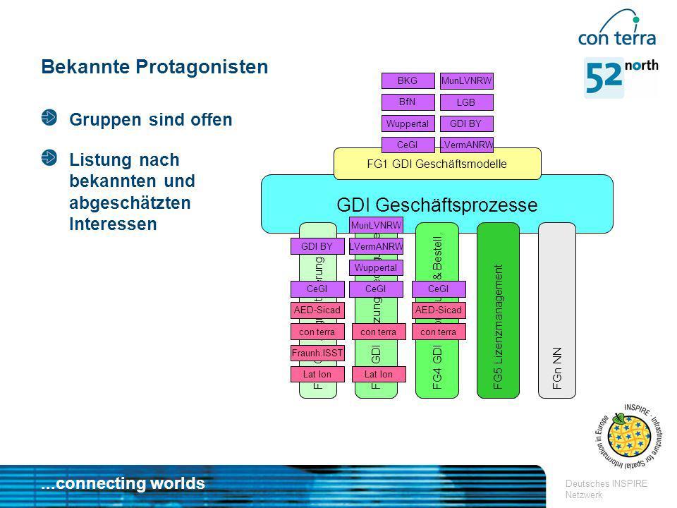 ...connecting worlds Deutsches INSPIRE Netzwerk Bekannte Protagonisten GDI Geschäftsprozesse FG1 GDI Geschäftsmodelle FG2 GDI Zugriffsteuerung FG3 GDI