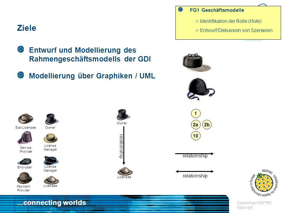 ...connecting worlds Deutsches INSPIRE Netzwerk Ziele FG1 Geschäftsmodelle > Identifikation der Rolle (Hüte) > Entwurf/Diskussion von Szenarien Servic