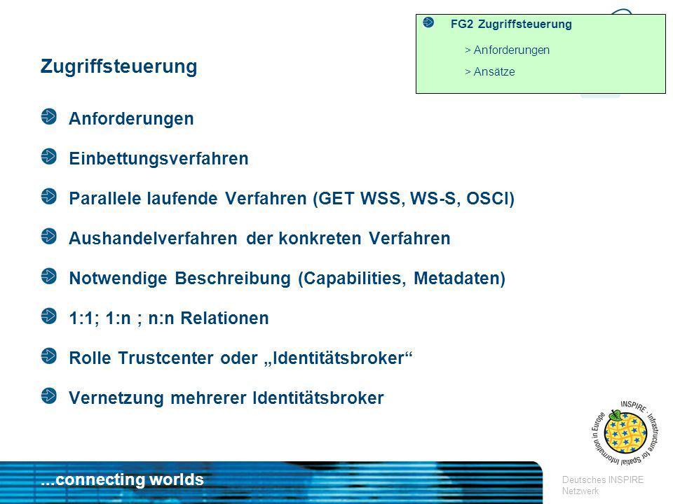 ...connecting worlds Deutsches INSPIRE Netzwerk FG2 Zugriffsteuerung > Anforderungen > Ansätze Zugriffsteuerung Anforderungen Einbettungsverfahren Par