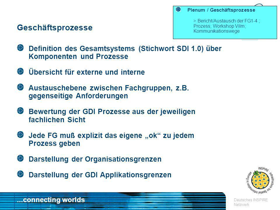 ...connecting worlds Deutsches INSPIRE Netzwerk Plenum / Geschäftsprozesse > Bericht/Austausch der FG1-4 ; Prozess; Workshop Vilm; Kommunikationswege