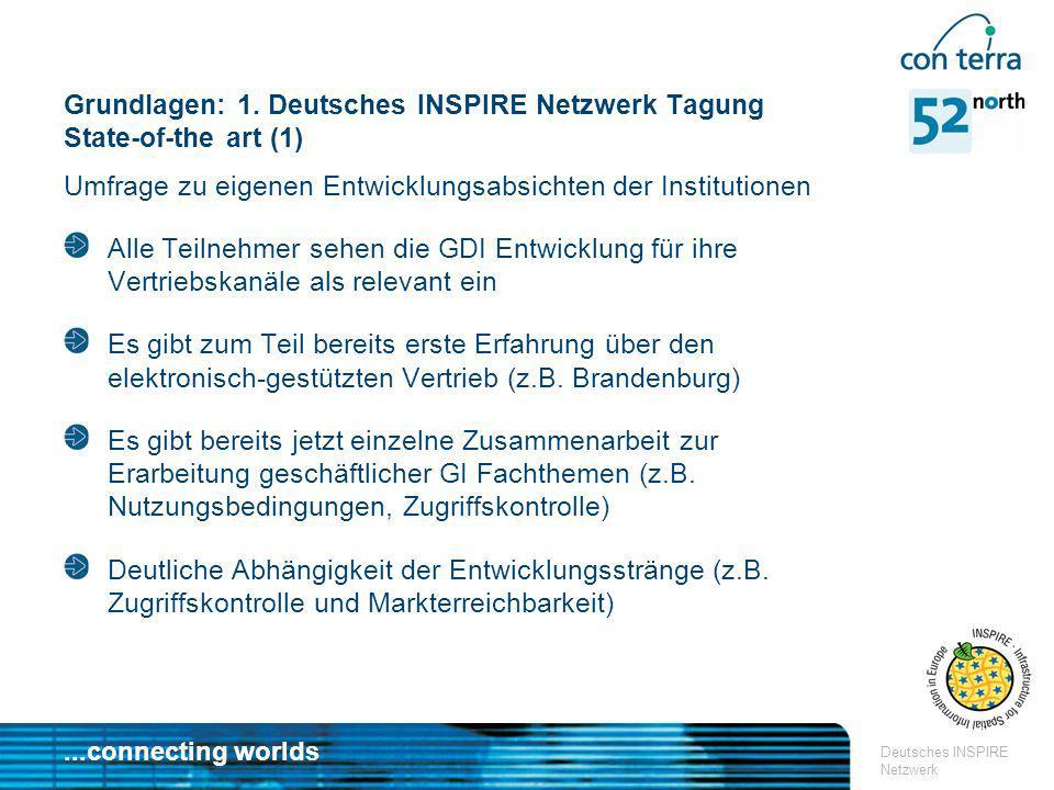...connecting worlds Deutsches INSPIRE Netzwerk Ziele FG1 Geschäftsmodelle > Identifikation der Rolle (Hüte) > Entwurf/Diskussion von Szenarien Service Provider End-User Payment Provider Licensee Sub-Licensee License Manager Owner Licensee relationship 1 10 2a2b relationship Entwurf und Modellierung des Rahmengeschäftsmodells der GDI Modellierung über Graphiken / UML