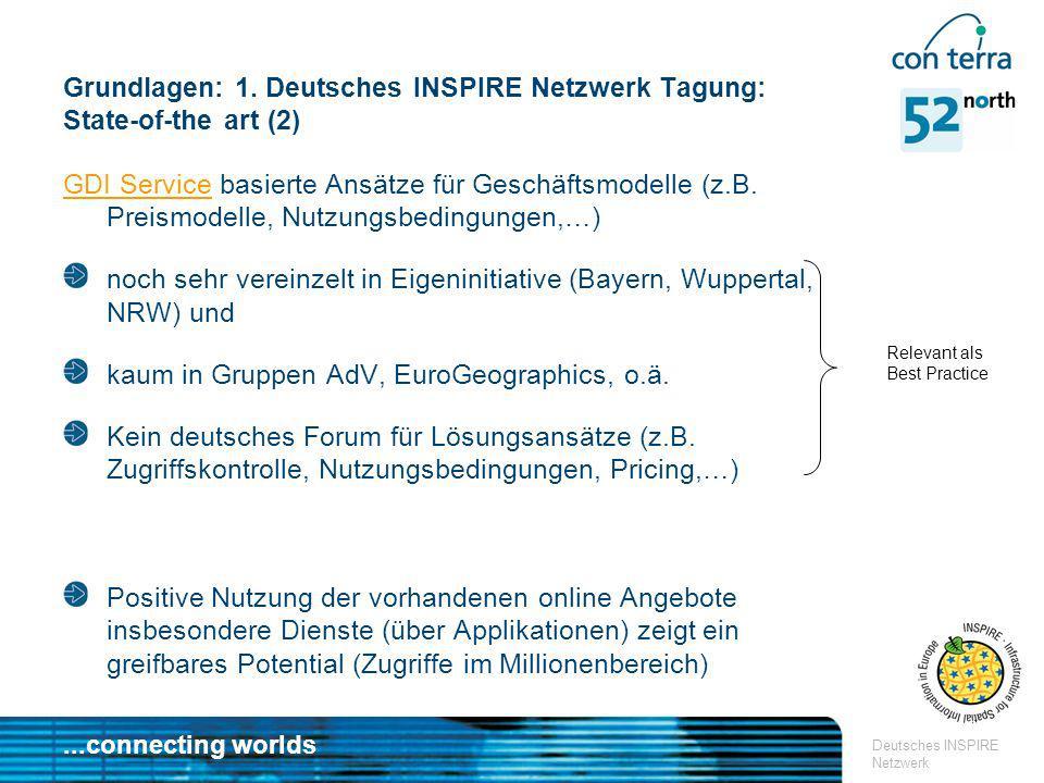 ...connecting worlds Deutsches INSPIRE Netzwerk FG2 Zugriffsteuerung > Anforderungen > Ansätze Zugriffsteuerung Anforderungen Einbettungsverfahren Parallele laufende Verfahren (GET WSS, WS-S, OSCI) Aushandelverfahren der konkreten Verfahren Notwendige Beschreibung (Capabilities, Metadaten) 1:1; 1:n ; n:n Relationen Rolle Trustcenter oder Identitätsbroker Vernetzung mehrerer Identitätsbroker