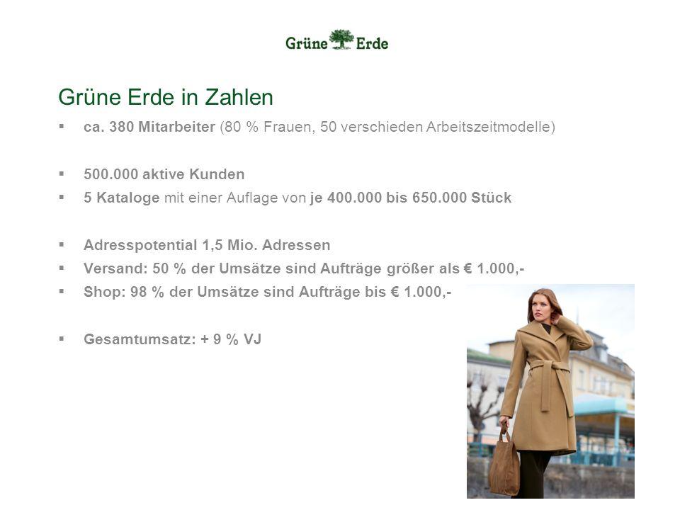 Grüne Erde in Zahlen ca. 380 Mitarbeiter (80 % Frauen, 50 verschieden Arbeitszeitmodelle) 500.000 aktive Kunden 5 Kataloge mit einer Auflage von je 40