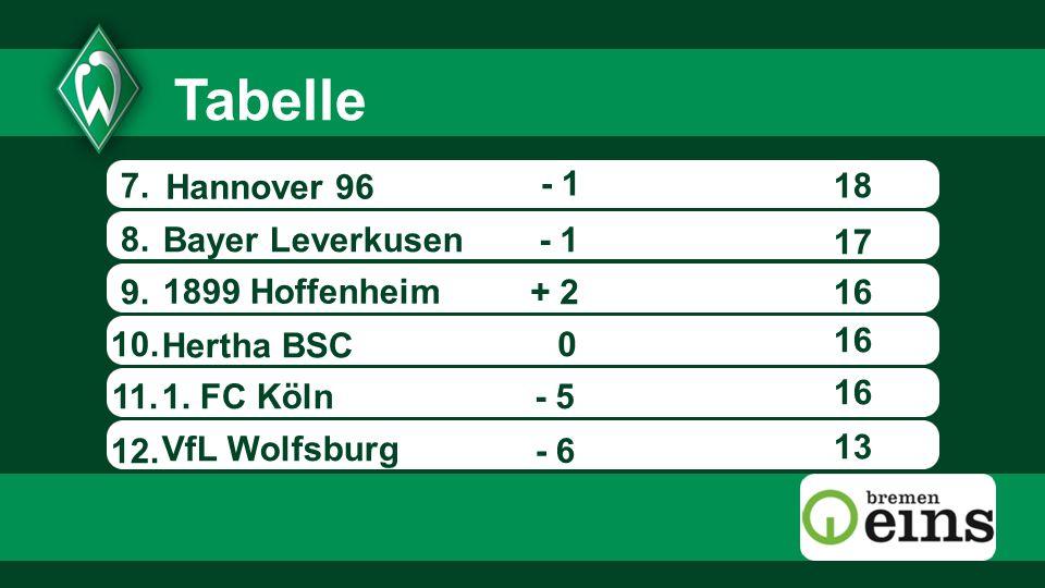 7.18 8.1899 Hoffenheim Hertha BSC VfL Wolfsburg Hannover 96 - 6 - 1 + 2 0 9.