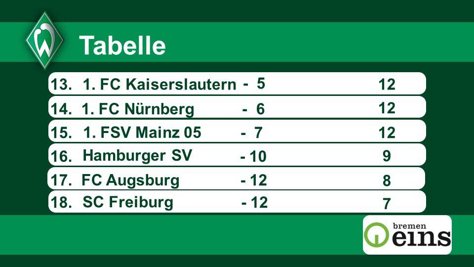 13.12 14.1. FSV Mainz 05 Hamburger SV SC Freiburg 1.