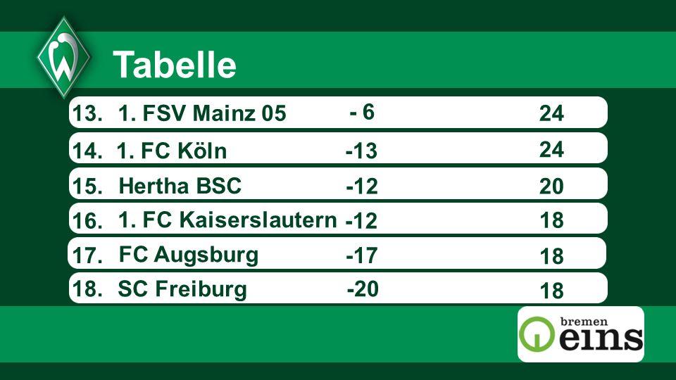 13.24 14.Hertha BSC 1. FC Kaiserslautern 1. FSV Mainz 05 -20 -13 -12 15.