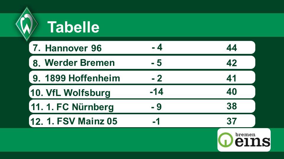 7.44 8. Werder Bremen 1. FSV Mainz 05 VfL Wolfsburg Hannover 96 - 5 - 2 -14 9. 10. 11. - 4 1899 Hoffenheim - 9 37 38 40 41 42 12. Tabelle 1. FC Nürnbe