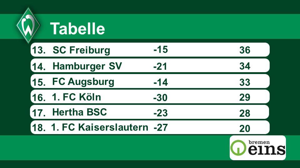 13.36 14. -27 -21 -14 -30 15. 16. 17. -15 SC Freiburg -23 1. FC Köln 20 28 29 33 34 18. Tabelle FC Augsburg Hamburger SV 1. FC Kaiserslautern Hertha B