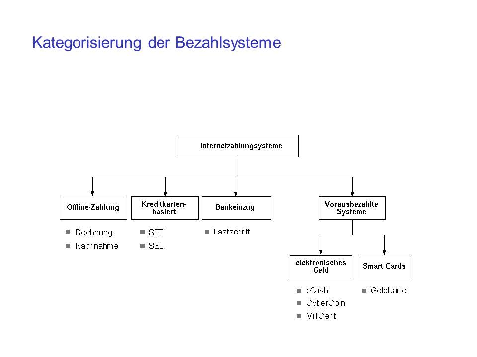 Zahlungsabwicklung nach dem SET-Protokoll 4.