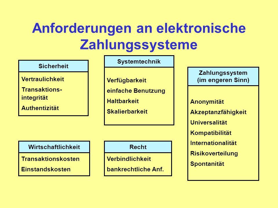 Anforderungen an elektronische Zahlungssysteme Sicherheit Vertraulichkeit Transaktions- integrität Authentizität Recht Verbindlichkeit bankrechtliche