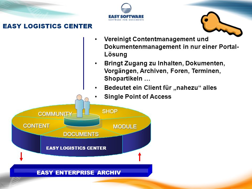 EASY LOGISTICS CENTER DOCUMENTS SHOP CONTENT COMMUNITY MODULE EASY ENTERPRISE ARCHIV EASY LOGISTICS CENTER Vereinigt Contentmanagement und Dokumentenm