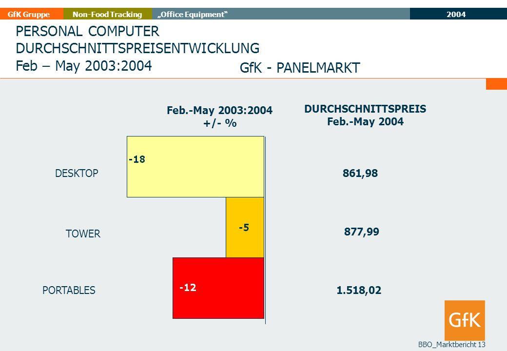 2004 GfK GruppeOffice EquipmentNon-Food Tracking BBO_Marktbericht 13 PERSONAL COMPUTER DURCHSCHNITTSPREISENTWICKLUNG Feb – May 2003:2004 GfK - PANELMA
