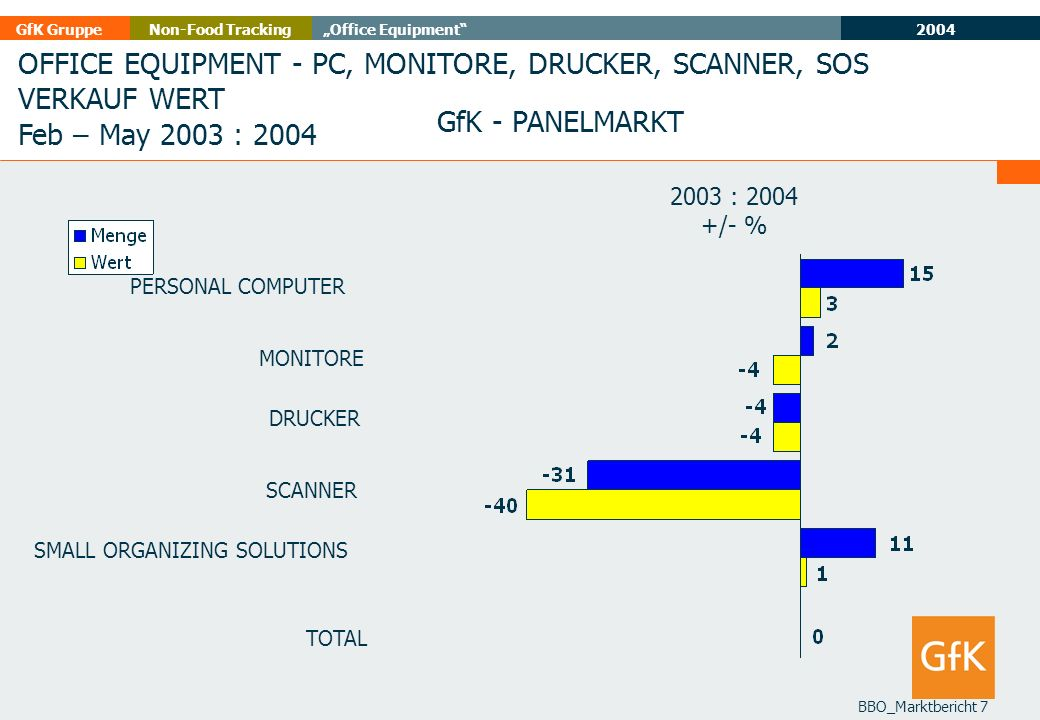 2004 GfK GruppeOffice EquipmentNon-Food Tracking BBO_Marktbericht 8 OFFICE EQUIPMENT - PC, MONITORE, DRUCKER, SCANNER VERKAUF WERT Feb – May 2003 : 2004 GfK - PANELMARKT Feb-May 03Feb-May 04 VERKAUF MIO.