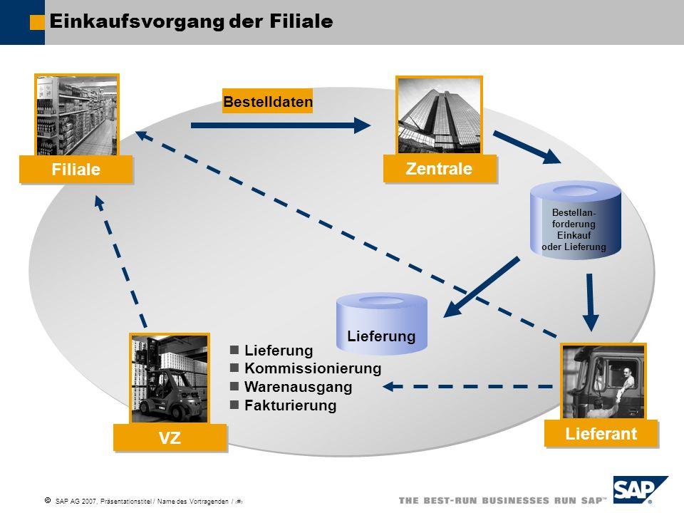 SAP AG 2007, Präsentationstitel / Name des Vortragenden / # Einkaufsvorgang der Filiale Filiale Lieferant Zentrale VZ Bestellan- forderung Einkauf oder Lieferung Lieferung Kommissionierung Warenausgang Fakturierung Bestelldaten