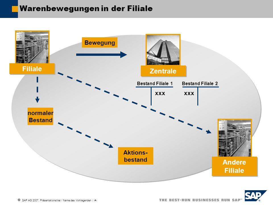 SAP AG 2007, Präsentationstitel / Name des Vortragenden / # Warenbewegungen in der Filiale Bewegung normaler Bestand Aktions- bestand Bestand Filiale 1 Bestand Filiale 2 xxx Filiale Zentrale Andere Filiale