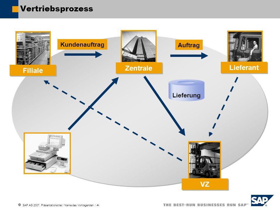 SAP AG 2007, Präsentationstitel / Name des Vortragenden / # Vertriebsprozess Lieferung Kundenauftrag Auftrag Filiale Zentrale Lieferant VZ