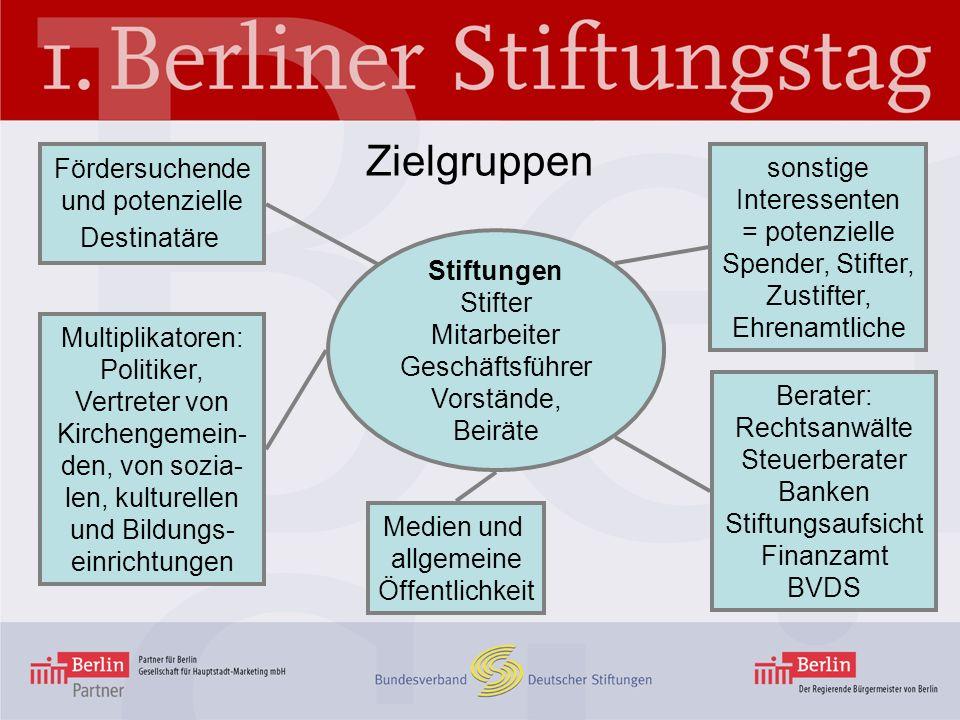 Stiftungslandschaft Berlin Stiftungen mit Sitz in Berlin: 614 453 rechtsfähige Stiftungen bürgerlichen Rechts (darunter 28 Familienstiftungen) 28 Stiftungen des öffentlichen Rechts 9 Stiftungen e.