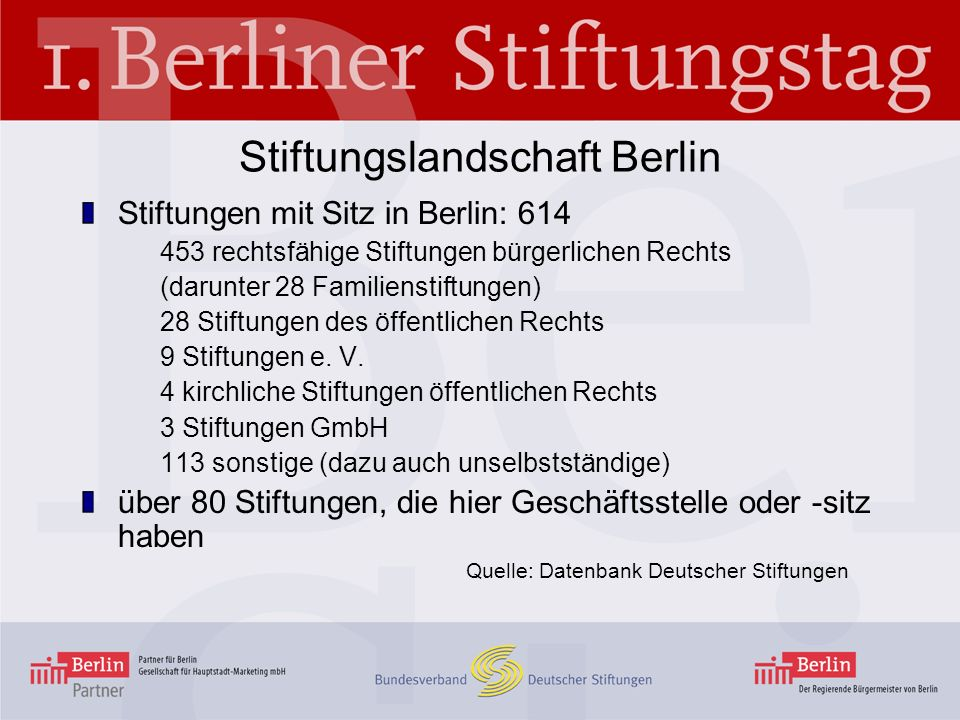 Stiftungslandschaft Berlin Stiftungen mit Sitz in Berlin: 614 453 rechtsfähige Stiftungen bürgerlichen Rechts (darunter 28 Familienstiftungen) 28 Stif