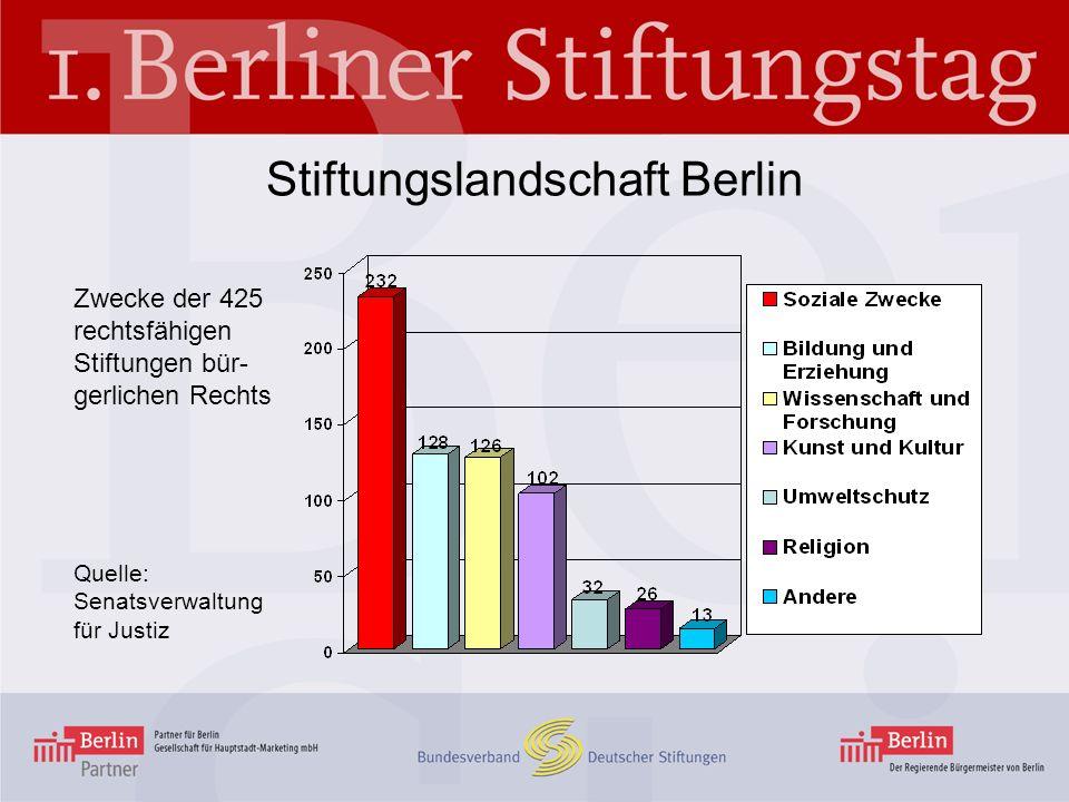 Berlin – Für eine engagierte Stadt