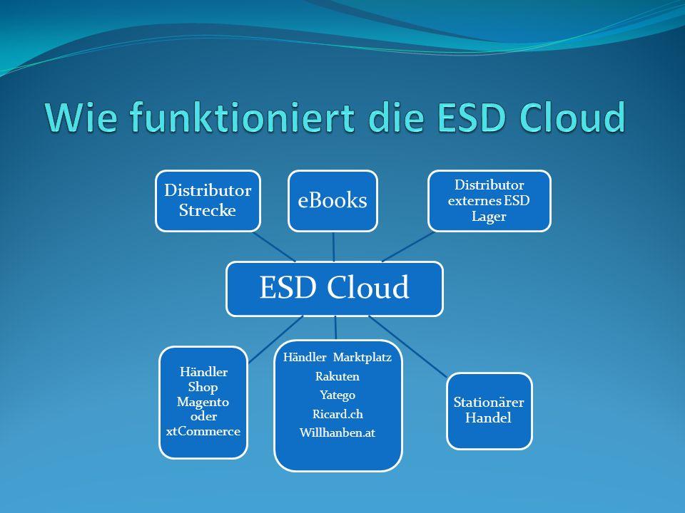 Was leistet die ESD Cloud für den Händler Sie pflegt die gewünschten Artikel in seinen Shop Systemen.