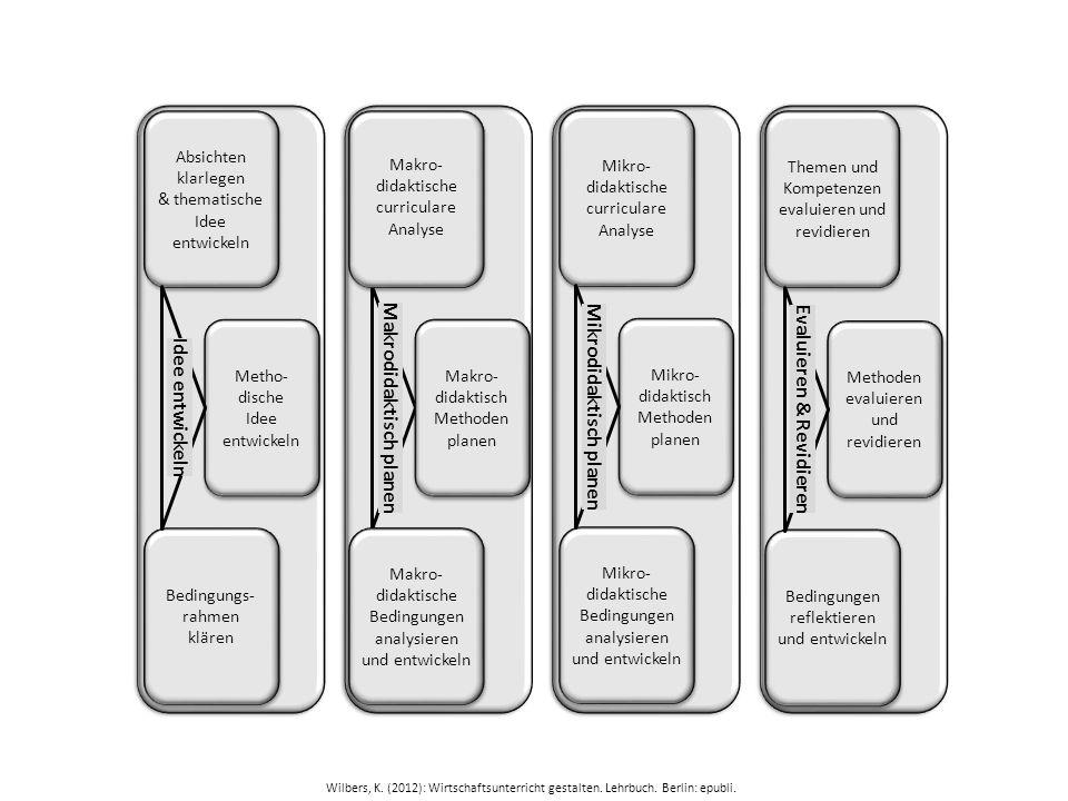 Makro- didaktische curriculare Analyse Makro- didaktisch Methoden planen Makro- didaktische Bedingungen analysieren und entwickeln Makrodidaktisch pla