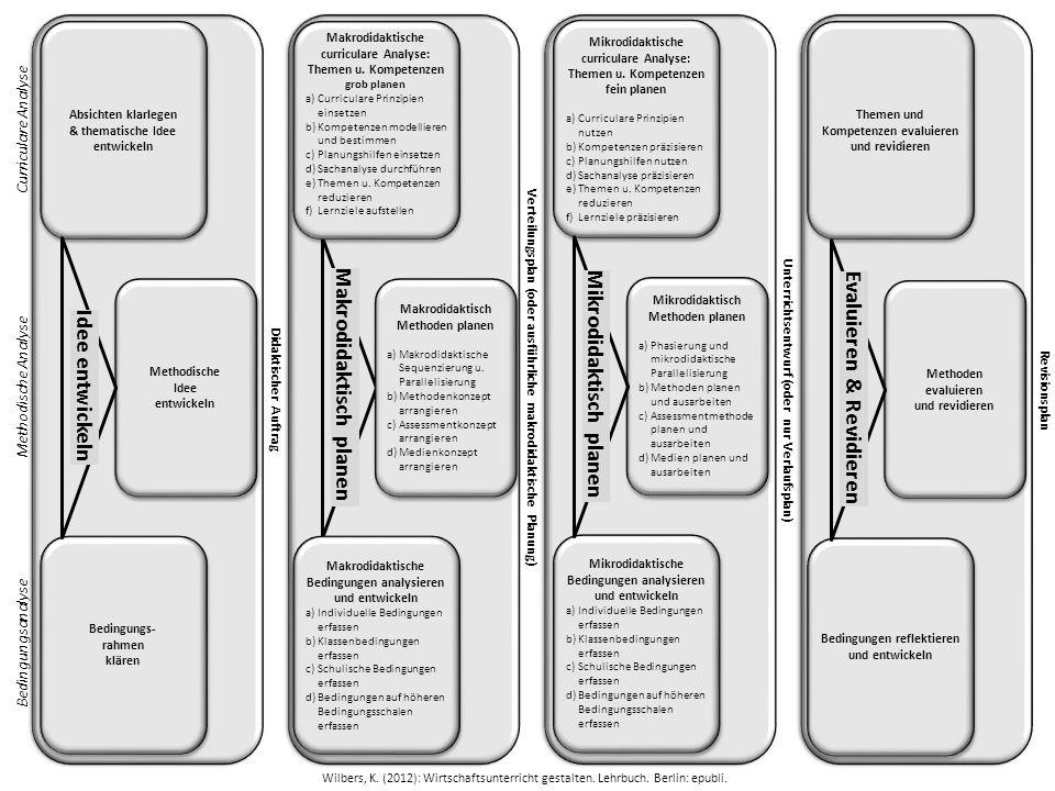 Didaktischer Auftrag Verteilungsplan (oder ausführliche makrodidaktische Planung) Unterrichtsentwurf (oder nur Verlaufsplan)Revisionsplan Makrodidakti