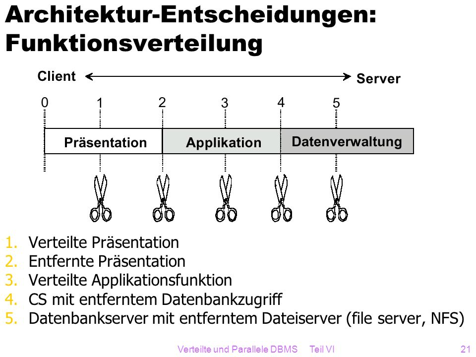 Verteilte und Parallele DBMS Teil VI21 Architektur-Entscheidungen: Funktionsverteilung 1.Verteilte Präsentation 2.Entfernte Präsentation 3.Verteilte A