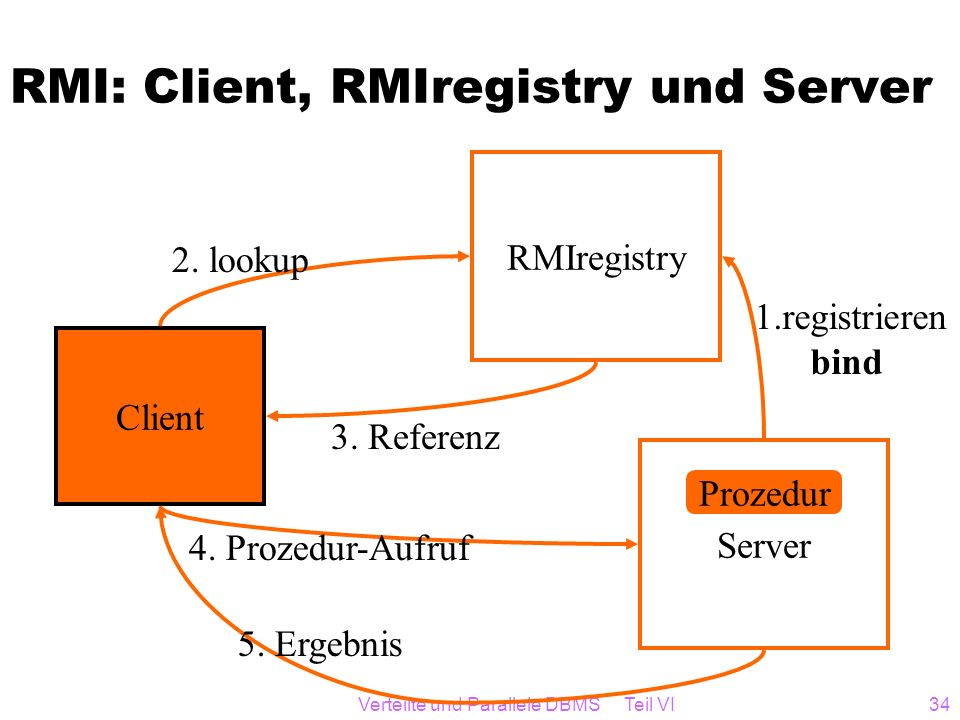 Verteilte und Parallele DBMS Teil VI34 RMI: Client, RMIregistry und Server Client RMIregistry Server 2. lookup Prozedur 1.registrieren bind 3. Referen