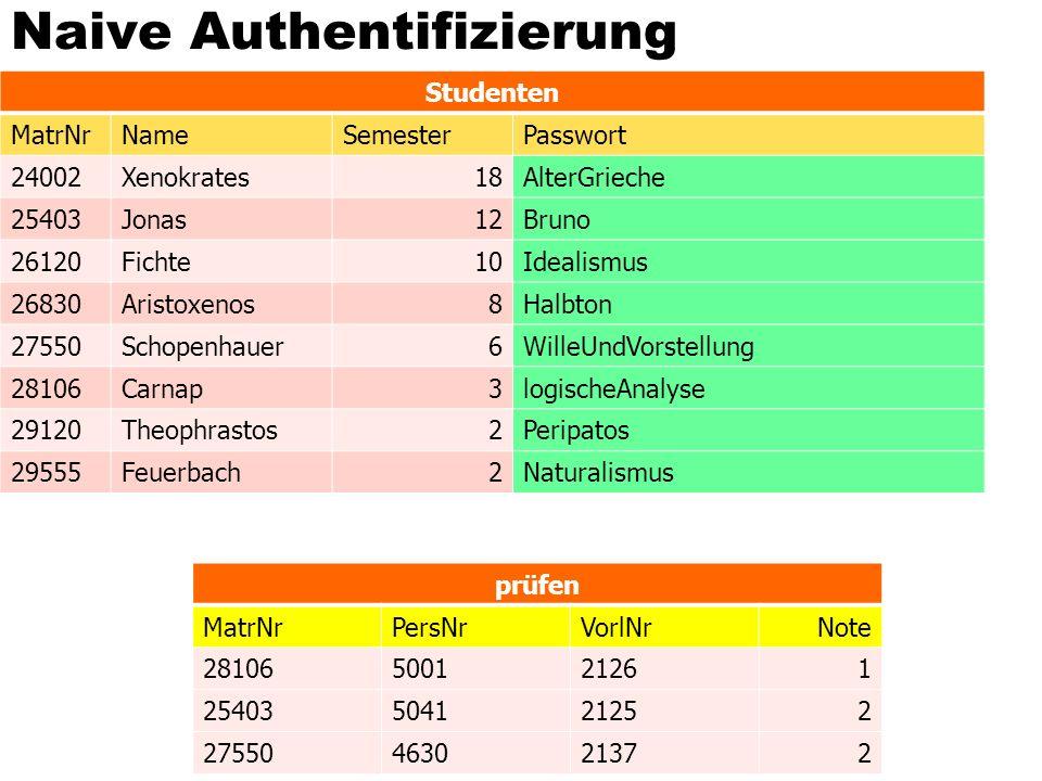 Naive Authentifizierung prüfen MatrNrPersNrVorlNrNote 28106500121261 25403504121252 27550463021372 Studenten MatrNrNameSemesterPasswort 24002Xenokrate