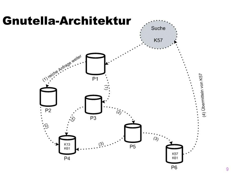 Gnutella-Architektur 9