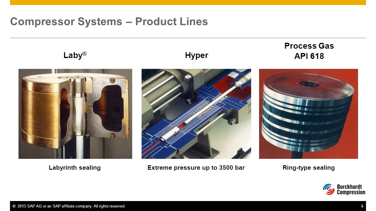 ©2013 SAP AG or an SAP affiliate company. All rights reserved.6 Compressor Systems – Product Lines Page 6 Laby ® Process Gas API 618 Ring-type sealing