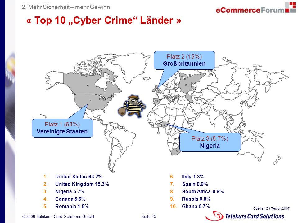 Seite 15 204235204235 © 2008 Telekurs Card Solutions GmbH « Top 10 Cyber Crime Länder » 6.Italy 1.3% 7.Spain 0.9% 8.South Africa 0.9% 9.Russia 0.8% 10