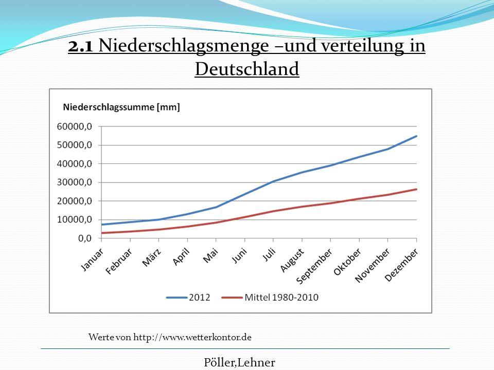 2.1 Niederschlagsmenge –und verteilung in Deutschland Pöller,Lehner Werte von http://www.wetterkontor.de