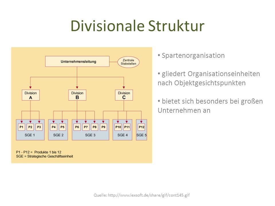 Divisionale Struktur Quelle: http://www.lexsoft.de/share/gif/cont145.gif Spartenorganisation gliedert Organisationseinheiten nach Objektgesichtspunkte