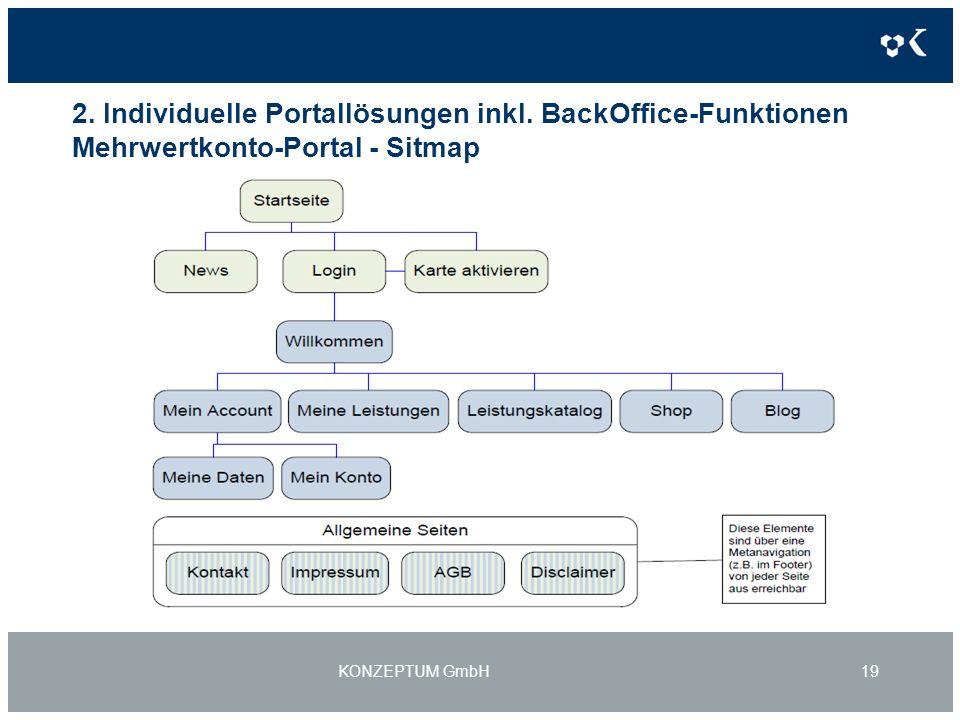 2. Individuelle Portallösungen inkl.