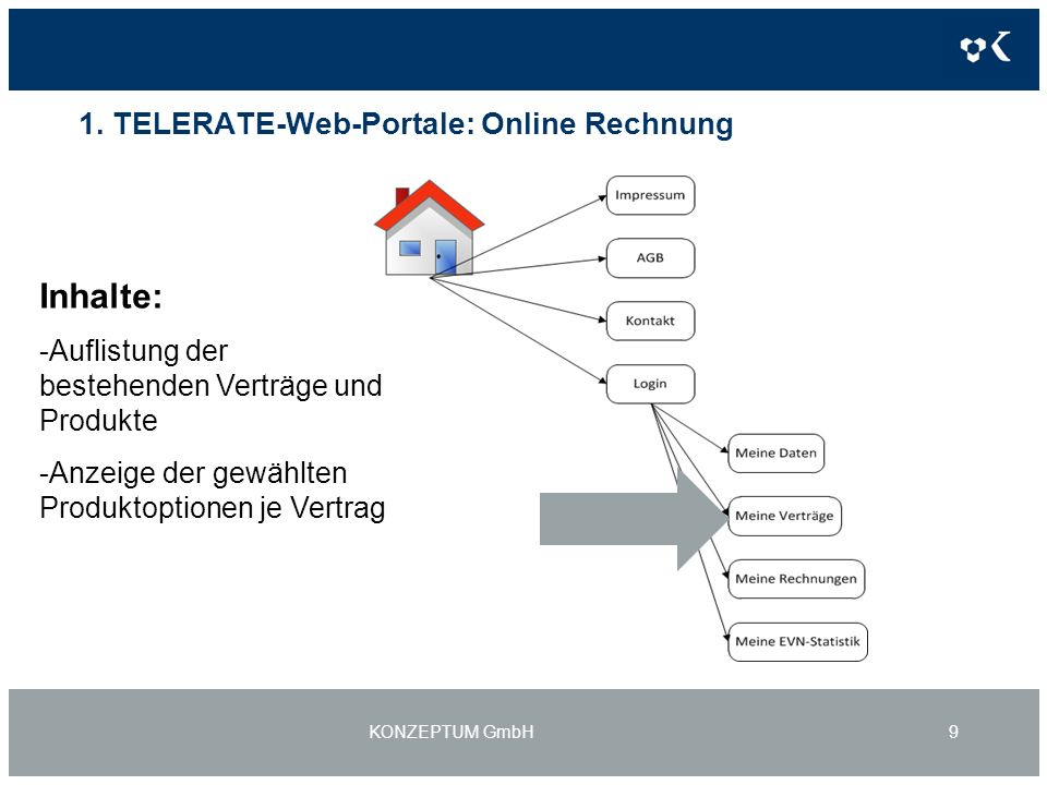 1. TELERATE-Web-Portale: Online Rechnung KONZEPTUM GmbH9 Inhalte: -Auflistung der bestehenden Verträge und Produkte -Anzeige der gewählten Produktopti