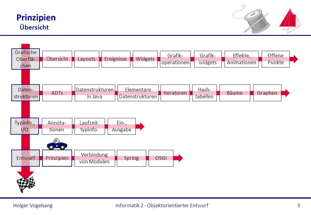 Holger Vogelsang Prinzipien Übersicht Informatik 2 - Objektorientierter Entwurf3 Typinfo., I/O Annota- tionen Laufzeit- typinfo. Ein-, Ausgabe Entwurf