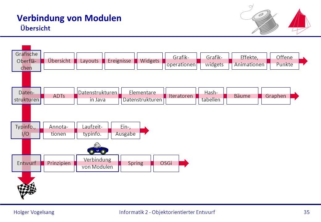 Holger Vogelsang Verbindung von Modulen Übersicht Informatik 2 - Objektorientierter Entwurf35 Typinfo., I/O Annota- tionen Laufzeit- typinfo. Ein-, Au