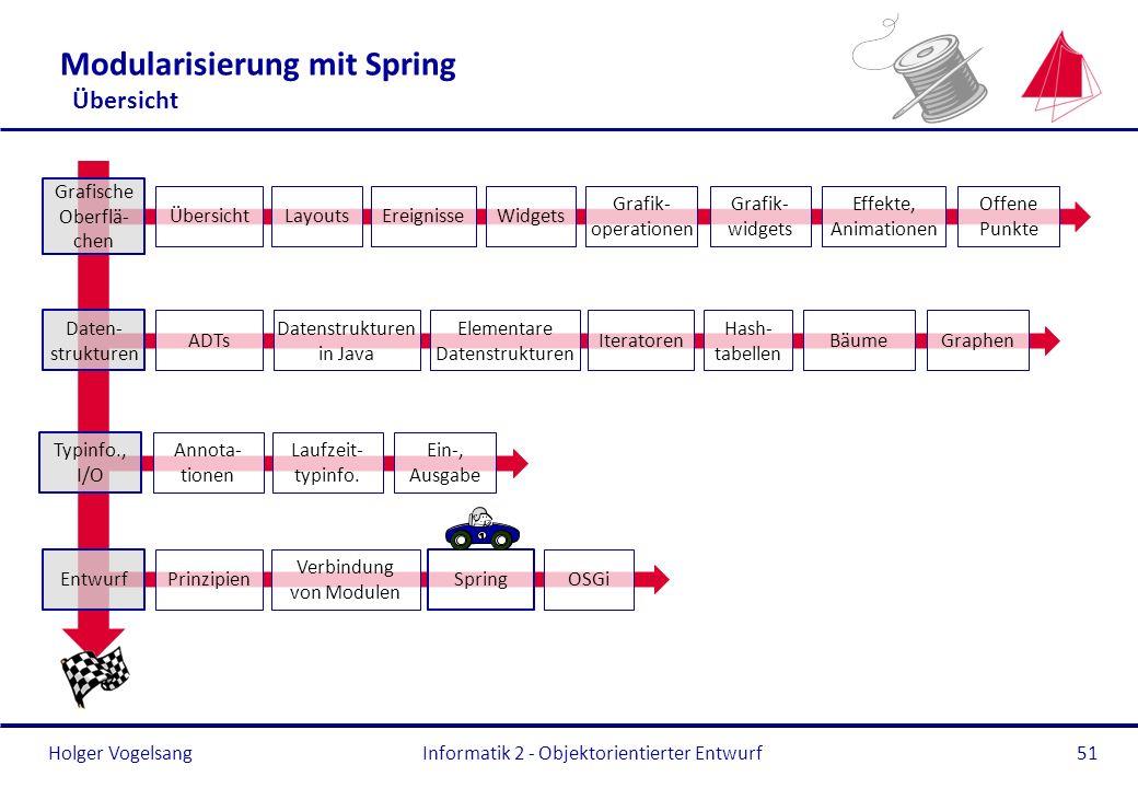 Holger Vogelsang Modularisierung mit Spring Übersicht Informatik 2 - Objektorientierter Entwurf51 Typinfo., I/O Annota- tionen Laufzeit- typinfo. Ein-