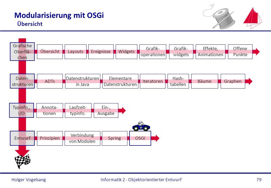 Holger Vogelsang Modularisierung mit OSGi Übersicht Informatik 2 - Objektorientierter Entwurf79 Typinfo., I/O Annota- tionen Laufzeit- typinfo. Ein-,