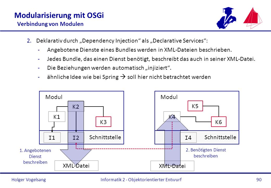 Holger Vogelsang Modularisierung mit OSGi Verbindung von Modulen 2.Deklarativ durch Dependency Injection als Declarative Services: -Angebotene Dienste