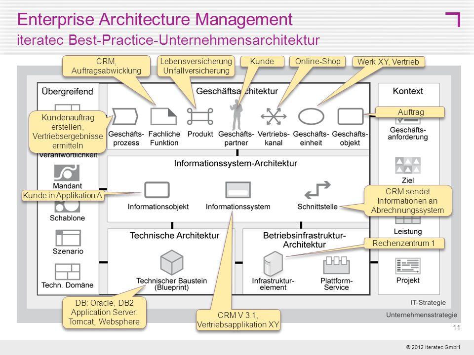© 2012 iteratec GmbH 11 Enterprise Architecture Management iteratec Best-Practice-Unternehmensarchitektur DB: Oracle, DB2 Application Server: Tomcat,